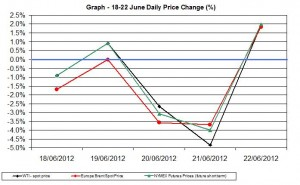oil chart WTI Brent - percent change  18-22 June 2012