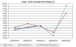 oil chart WTI Brent - percent change  25-29 June 2012
