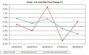 oil chart WTI Brent - percent change  4-8 June 2012