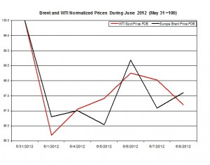 oil forecast Brent and WTI spot rates  2012 11-15 June