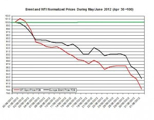 oil forecast Brent and WTI spot rates  2012 4-8 June
