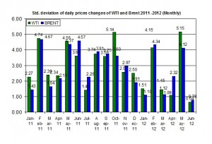 standard deviation oil price 11-15 June 2012