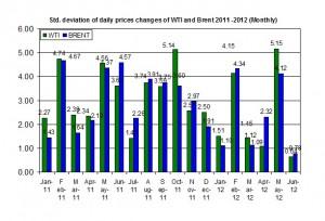 standard deviation oil price 11-15 June 2012