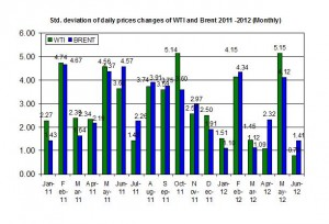 standard deviation oil price 18-22  June 2012