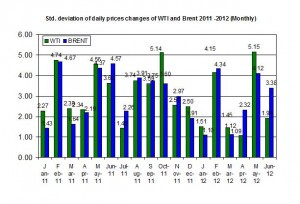 standard deviation oil price 25-29  June 2012