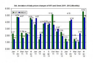 standard deviation oil price  4-8 June 2012