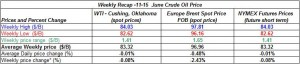 table oil prices -  11-15 June  2012