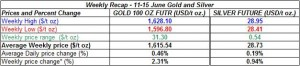 table weekly gold and silver -  11-15 June  2012