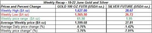 table weekly gold and silver -  118-22 June  2012