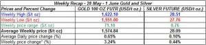 table weekly gold and silver -  28 May 1 June  2012