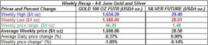 table weekly gold and silver -  4-8 June  2012