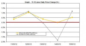 weekly precious metals chart  11-15 June 2012 percent change