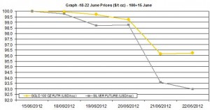 weekly precious metals chart 18-22 June 2012