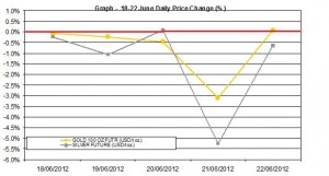 weekly precious metals chart  18-22 June 2012 percent change