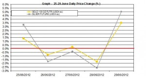 weekly precious metals chart  25-29 June 2012 percent change