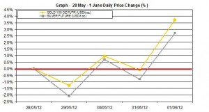 weekly precious metals chart  28 May 1 June 2012 percent change