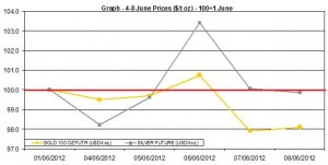 weekly precious metals chart 4-8 June 2012