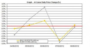 weekly precious metals chart  4-8 June 2012 percent change