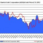 Barrick Gold Corporation and Gold Price 2012