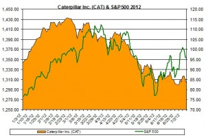 Caterpillar Inc. (CAT) & S&P500 2012 July