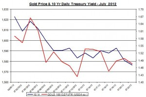 Chart Gold Price and 10 Yr Daily Treasury Yield 2012 July 24