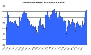 Correlation Gold Price and EURO USD October 2011 2012 July