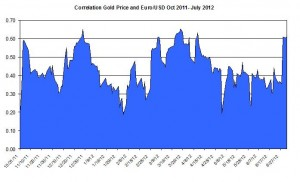Correlation Gold Price and EURO USD October 2011 2012 July 5