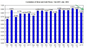 Correlation Gold Price and silver 2011 2012 July