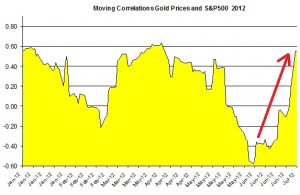 Correlation Gold Prices silver price and S&P500 index 5 July 2012