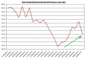 Difference between Brent and WTI  2-6 July 2012