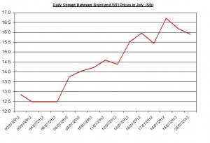 Difference between Brent and WTI  23-27 July 2012