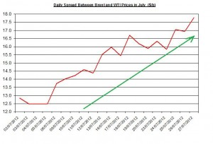 Difference between Brent and WTI  30 July August 3 2012