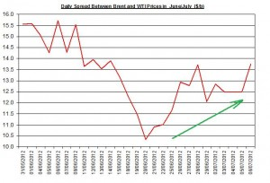 Difference between Brent and WTI  9-13 July 2012