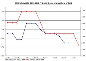 EURO AREA  rate 2012 July