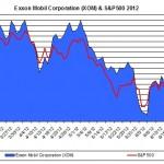 Exxon XOM & S&P500 2012 July