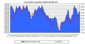 Exxon XOM & S&P500 2012 July