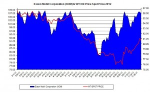 Exxon XOM & oil July 2012