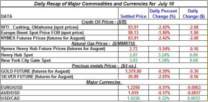 Gold Silver Crude oil Natural gas 2012 July 11