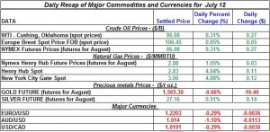 Gold Silver Crude oil Natural gas 2012 July 12
