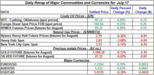 Gold Silver Crude oil Natural gas 2012 July 17