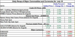 Gold Silver Crude oil Natural gas 2012 July 19