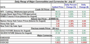 Gold Silver Crude oil Natural gas 2012 July 27