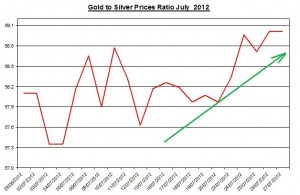 Gold and Silver prices ratio 2012 July