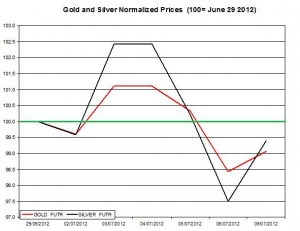 Gold price forecast & silver prices 2012  July 10