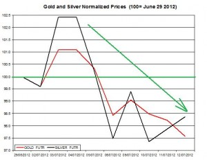 Gold price forecast & silver prices 2012  July 13