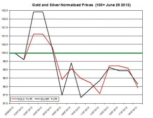 Gold price forecast & silver prices 2012  July 19