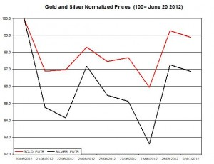 Gold price forecast & silver prices 2012  July 2