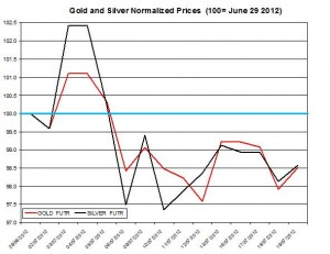 Gold price forecast & silver prices 2012  July 20