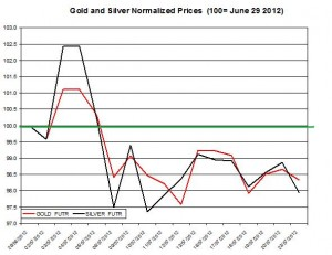 Gold price forecast & silver prices 2012  July 24