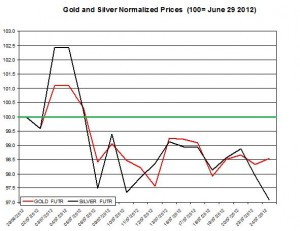 Gold price forecast & silver prices 2012  July 25